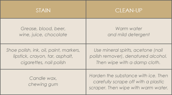 Laminate Stain Clean-up Guidelines